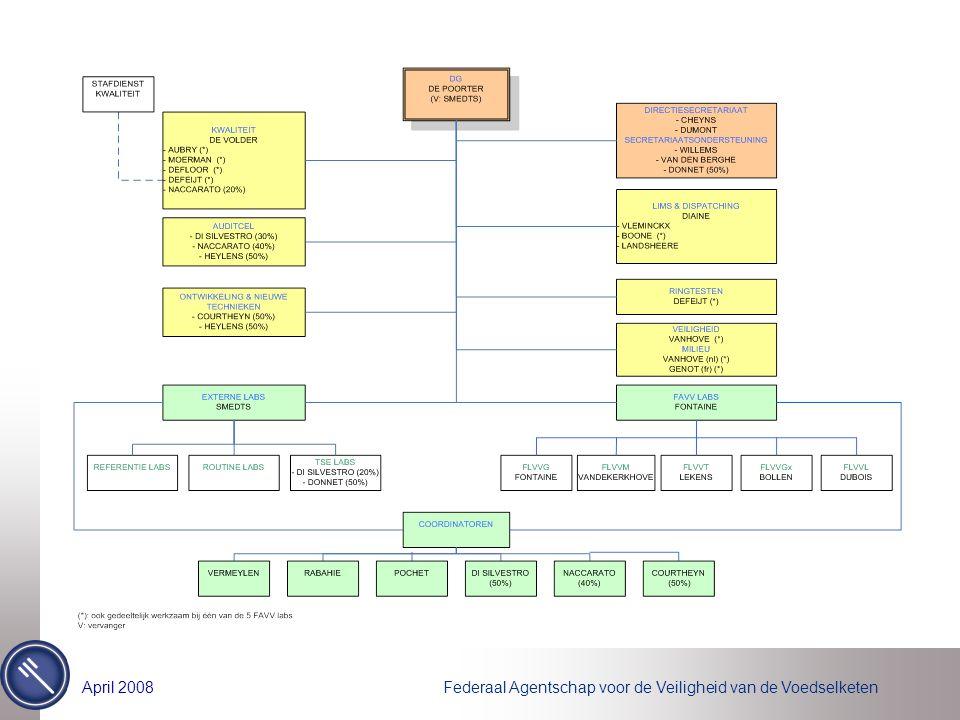 Federaal Agentschap voor de Veiligheid van de VoedselketenApril 2008 Netwerk der Laboratoria Scope –Matrices doorheen ganse productieketen: van riek tot vork –Hoofdbestanddelen –Microbiologie –Residuen, contaminanten –Additieven –Vitaminen –Dierenziekten –Plantenziekten –GGO –…