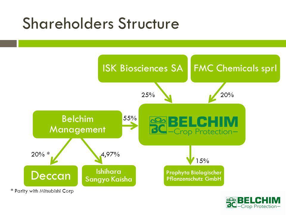 Belchim M Deccan Ishihara Sangyo Kaisha Shareholders Structure 20% *.