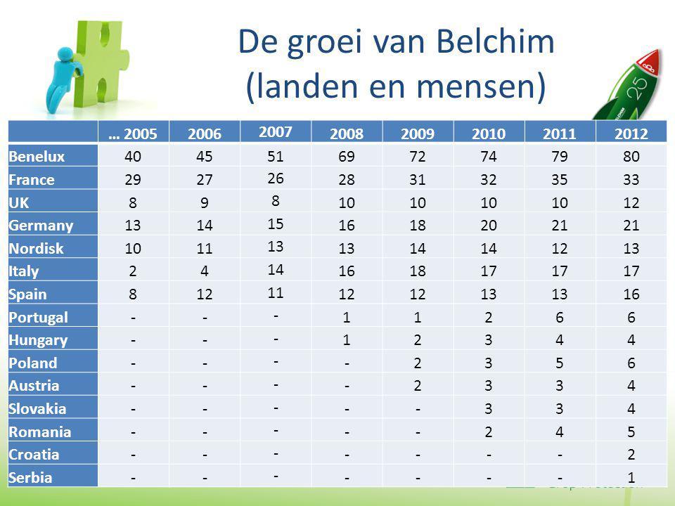 Belchim vliegt naar morgen Lancering: België - 1987 (nu 25 jaar geleden) Stuwkracht: investeren in mensen en middelen Bestemming: duurzame landbouw Missie: juiste oplossingen voor de land- en tuinbouw