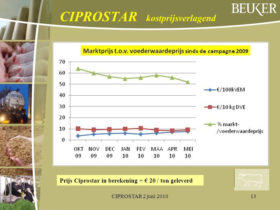 CIPROSTAR kostprijsverlagend Prijs Ciprostar in berekening = € 20 / ton geleverd 13CIPROSTAR 2 juni 2010