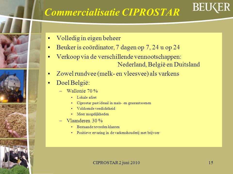 Commercialisatie CIPROSTAR Volledig in eigen beheer Beuker is coördinator, 7 dagen op 7, 24 u op 24 Verkoop via de verschillende vennootschappen: Nede