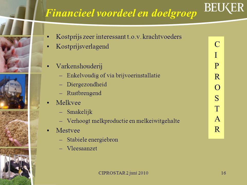 Financieel voordeel en doelgroep Kostprijs zeer interessant t.o.v. krachtvoeders Kostprijsverlagend Varkenshouderij –Enkelvoudig of via brijvoerinstal