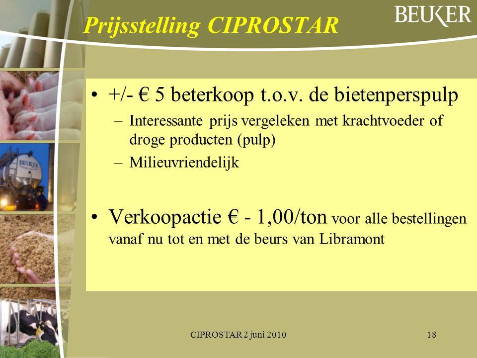 Prijsstelling CIPROSTAR +/- € 5 beterkoop t.o.v. de bietenperspulp –Interessante prijs vergeleken met krachtvoeder of droge producten (pulp) –Milieuvr