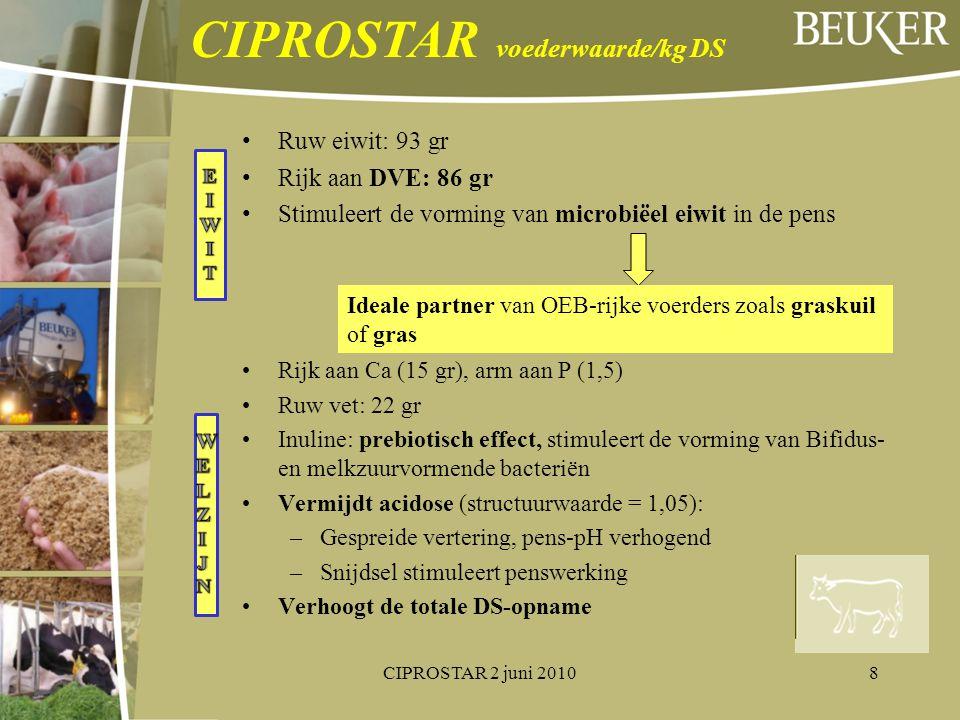 Ruw eiwit: 93 gr Rijk aan DVE: 86 gr Stimuleert de vorming van microbiëel eiwit in de pens Rijk aan Ca (15 gr), arm aan P (1,5) Ruw vet: 22 gr Inuline