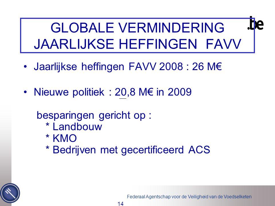 Federaal Agentschap voor de Veiligheid van de Voedselketen 14 GLOBALE VERMINDERING JAARLIJKSE HEFFINGEN FAVV Jaarlijkse heffingen FAVV 2008 : 26 M€ Ni