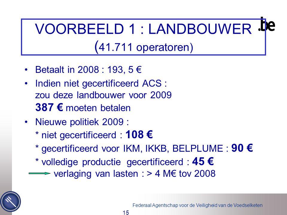 Federaal Agentschap voor de Veiligheid van de Voedselketen 15 VOORBEELD 1 : LANDBOUWER ( 41.711 operatoren) Betaalt in 2008 : 193, 5 € Indien niet gecertificeerd ACS : zou deze landbouwer voor 2009 387 € moeten betalen Nieuwe politiek 2009 : * niet gecertificeerd : 108 € * gecertificeerd voor IKM, IKKB, BELPLUME : 90 € * volledige productie gecertificeerd : 45 € verlaging van lasten : > 4 M€ tov 2008