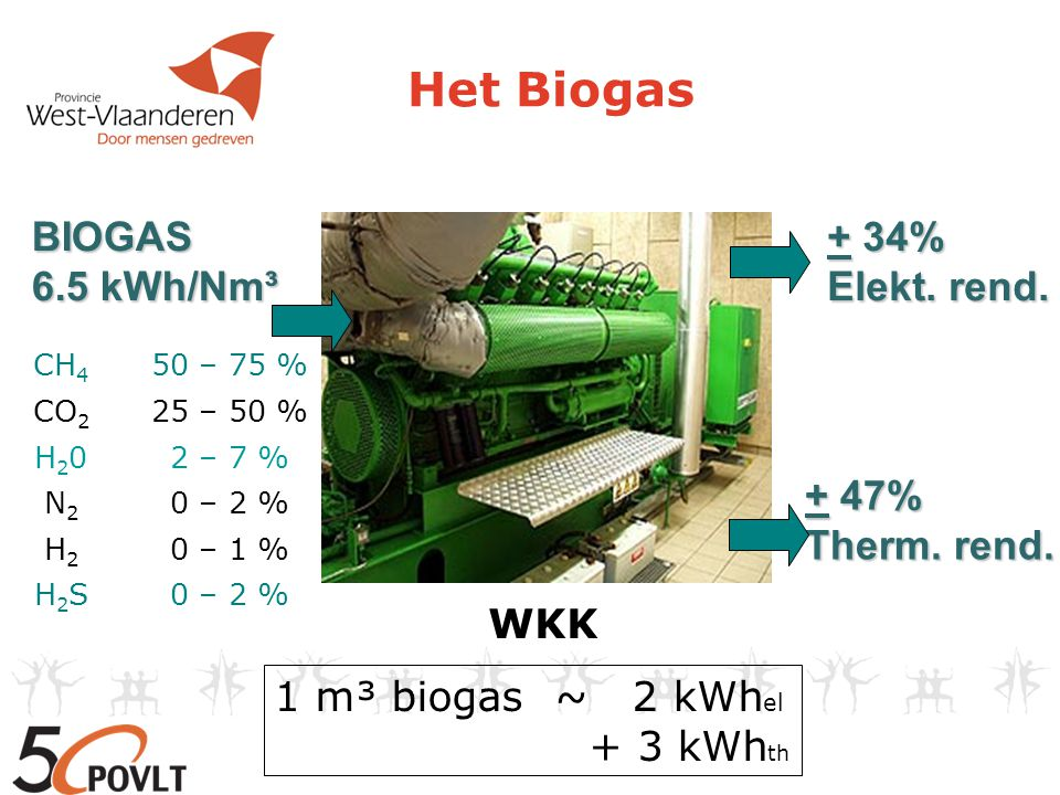 Het Biogas BIOGAS 6.5 kWh/Nm³ + 34% Elekt. rend. + 47% Therm. rend. CH 4 50 – 75 % CO 2 25 – 50 % H20H202 – 7 % N2N2 0 – 2 % H2H2 0 – 1 % H2SH2S0 – 2