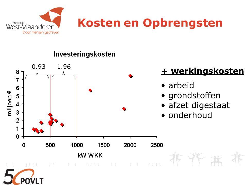 Kosten en Opbrengsten 0.931.96 + werkingskosten arbeid grondstoffen afzet digestaat onderhoud