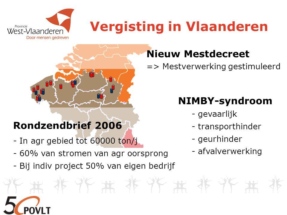 Vergisting in Vlaanderen Rondzendbrief 2006 - In agr gebied tot 60000 ton/j - 60% van stromen van agr oorsprong - Bij indiv project 50% van eigen bedrijf Nieuw Mestdecreet => Mestverwerking gestimuleerd NIMBY-syndroom - gevaarlijk - transporthinder - geurhinder - afvalverwerking