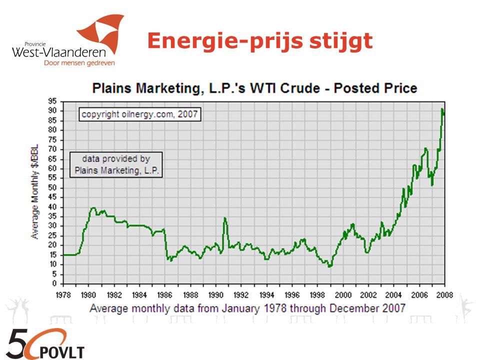 Energie-prijs stijgt