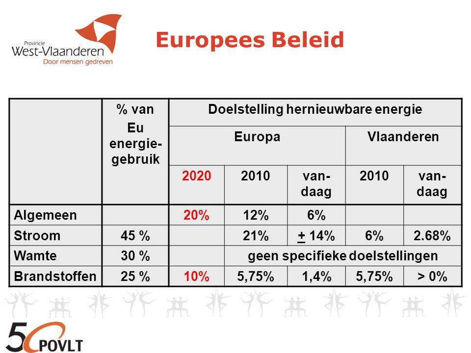 Europees Beleid % van Eu energie- gebruik Doelstelling hernieuwbare energie EuropaVlaanderen 20202010van- daag 2010van- daag Algemeen20%12%6% Stroom45