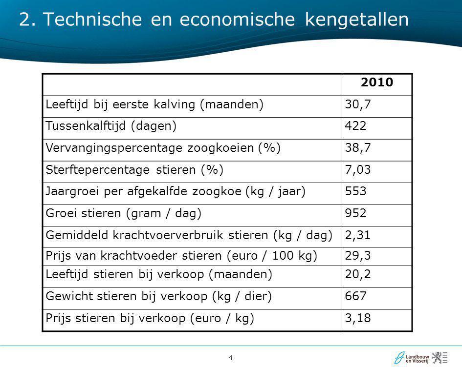 44 2. Technische en economische kengetallen 2010 Leeftijd bij eerste kalving (maanden)30,7 Tussenkalftijd (dagen)422 Vervangingspercentage zoogkoeien