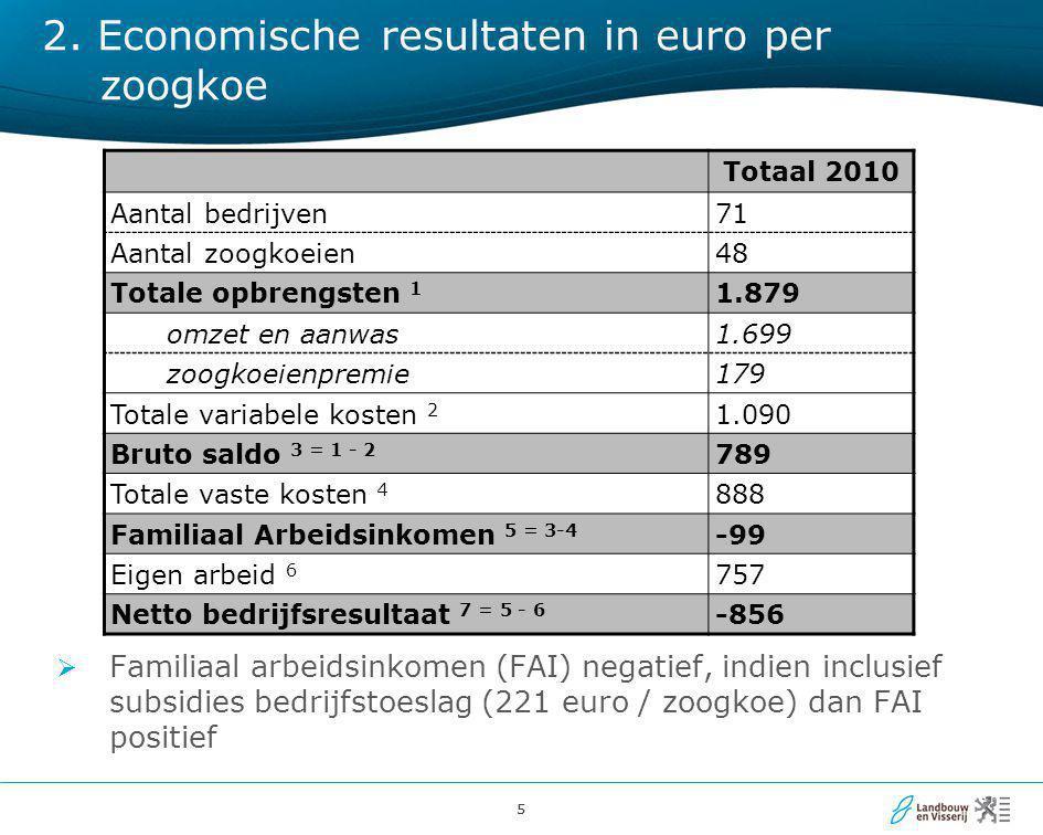 55 2. Economische resultaten in euro per zoogkoe Totaal 2010 Aantal bedrijven71 Aantal zoogkoeien48 Totale opbrengsten 1 1.879 omzet en aanwas1.699 zo