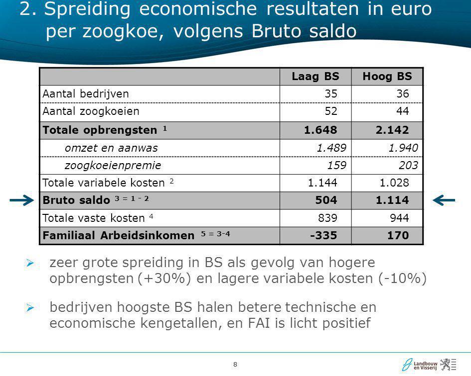 88 2. Spreiding economische resultaten in euro per zoogkoe, volgens Bruto saldo Laag BSHoog BS Aantal bedrijven3536 Aantal zoogkoeien5244 Totale opbre