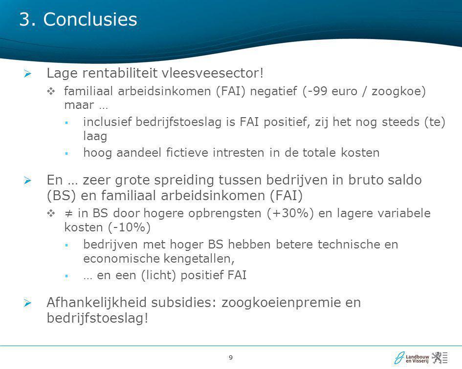 99 3. Conclusies  Lage rentabiliteit vleesveesector!  familiaal arbeidsinkomen (FAI) negatief (-99 euro / zoogkoe) maar …  inclusief bedrijfstoesla