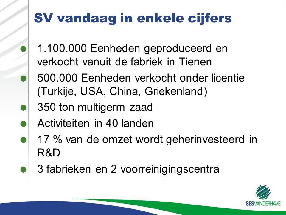SV vandaag in enkele cijfers 1.100.000 Eenheden geproduceerd en verkocht vanuit de fabriek in Tienen 500.000 Eenheden verkocht onder licentie (Turkije