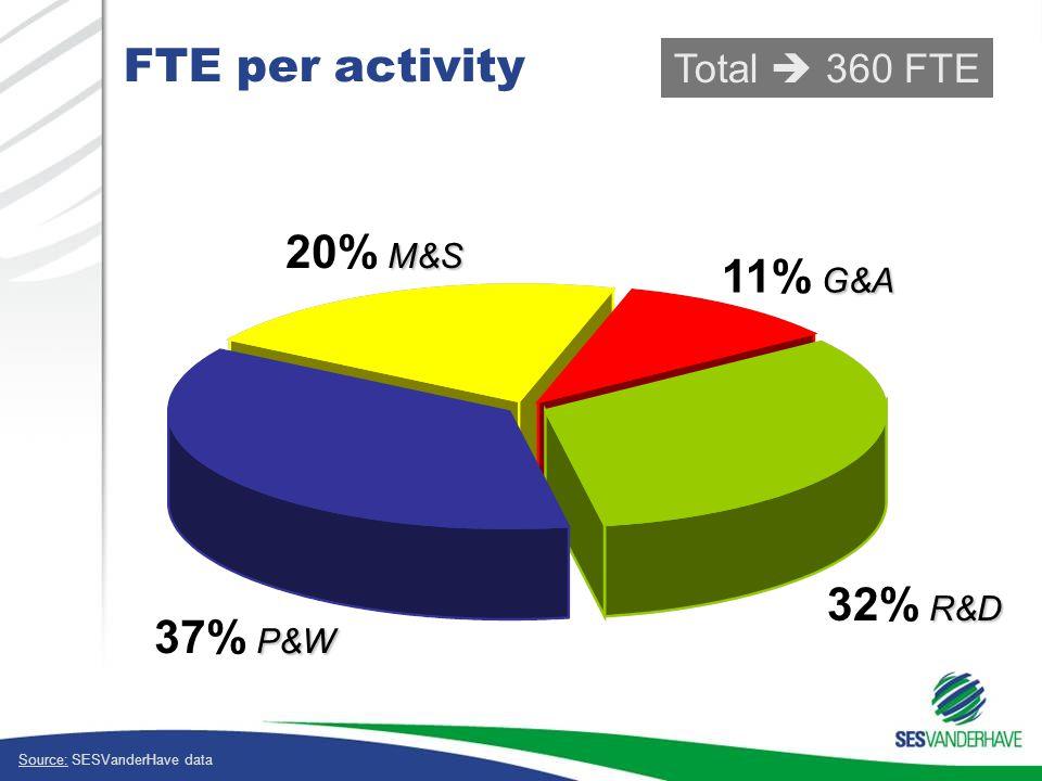 FTE per activity M&S 20% M&S P&W 37% P&W R&D 32% R&D G&A 11% G&A Total  360 FTE Source: SESVanderHave data
