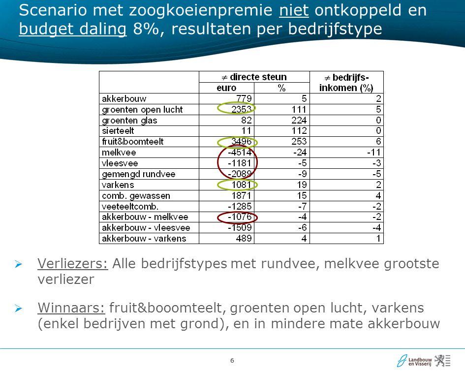 66 Scenario met zoogkoeienpremie niet ontkoppeld en budget daling 8%, resultaten per bedrijfstype  Verliezers: Alle bedrijfstypes met rundvee, melkve
