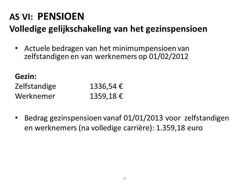 AS VI: PENSIOEN Volledige gelijkschakeling van het gezinspensioen Actuele bedragen van het minimumpensioen van zelfstandigen en van werknemers op 01/02/2012 Gezin: Zelfstandige1336,54 € Werknemer1359,18 € Bedrag gezinspensioen vanaf 01/01/2013 voor zelfstandigen en werknemers (na volledige carrière): 1.359,18 euro 4