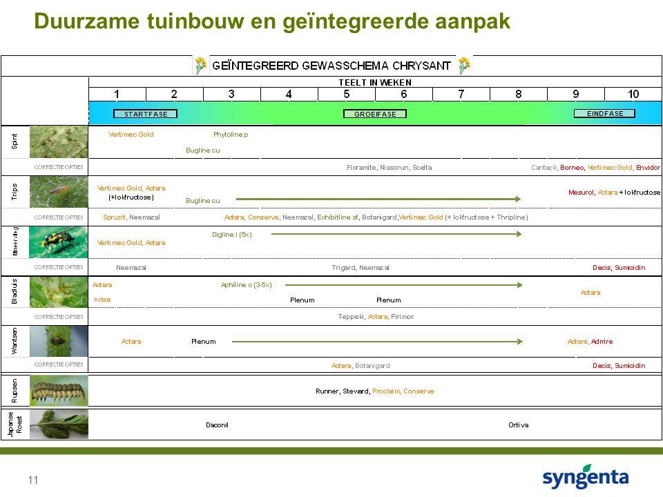 11 Duurzame tuinbouw en geïntegreerde aanpak