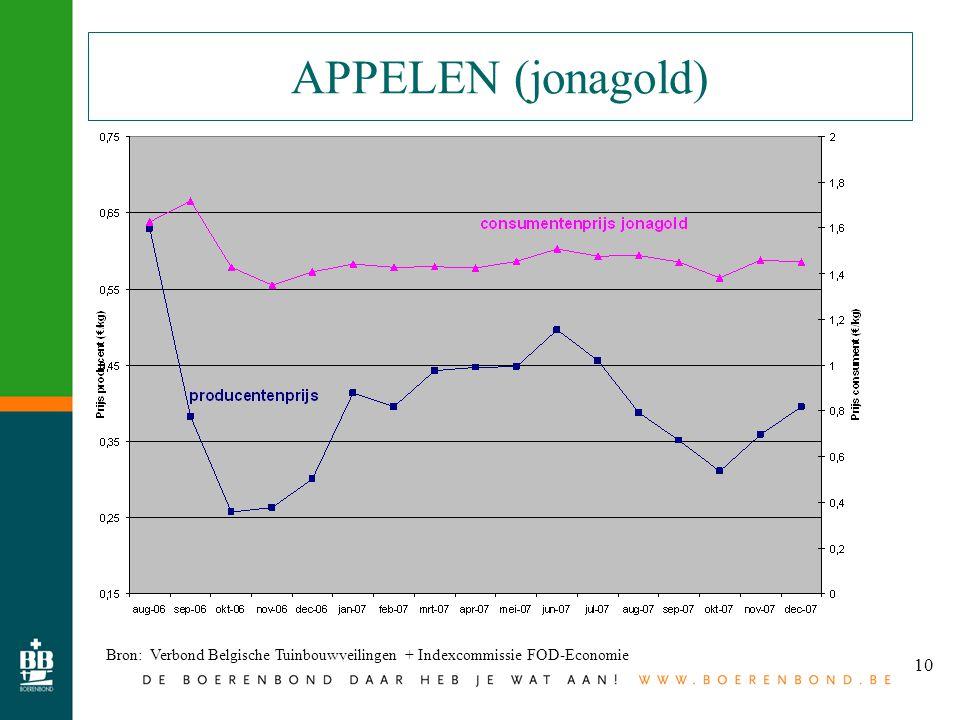 10 APPELEN (jonagold) Bron: Verbond Belgische Tuinbouwveilingen + Indexcommissie FOD-Economie