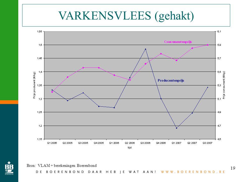 19 VARKENSVLEES (gehakt) Bron: VLAM + berekeningen Boerenbond