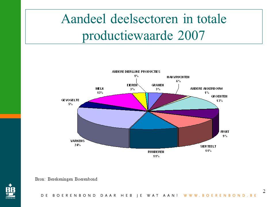 2 Aandeel deelsectoren in totale productiewaarde 2007 Bron: Berekeningen Boerenbond