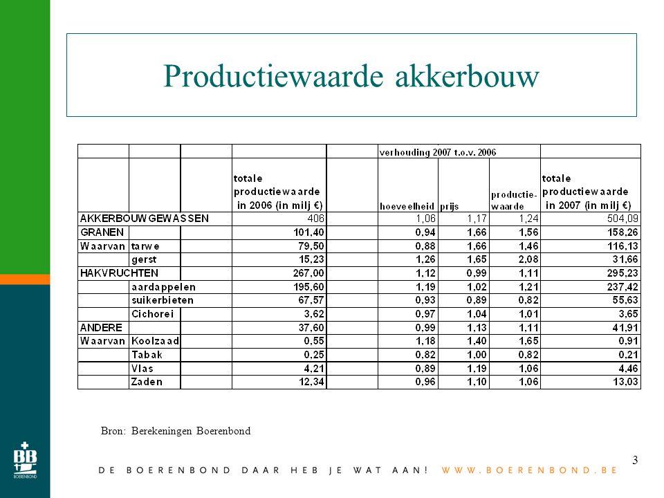 3 Productiewaarde akkerbouw Bron: Berekeningen Boerenbond