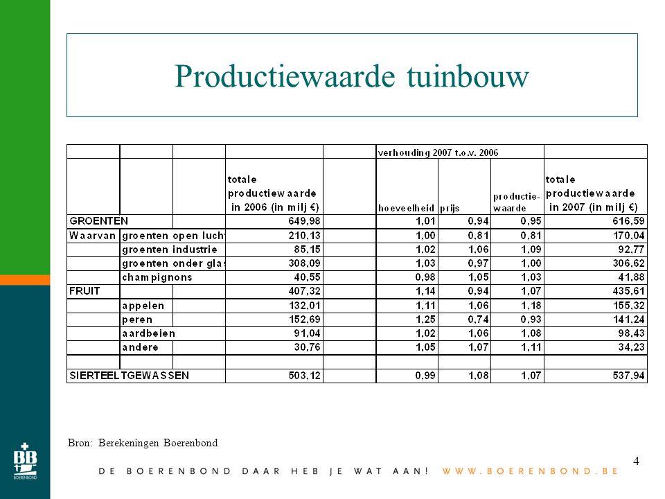 4 Productiewaarde tuinbouw Bron: Berekeningen Boerenbond