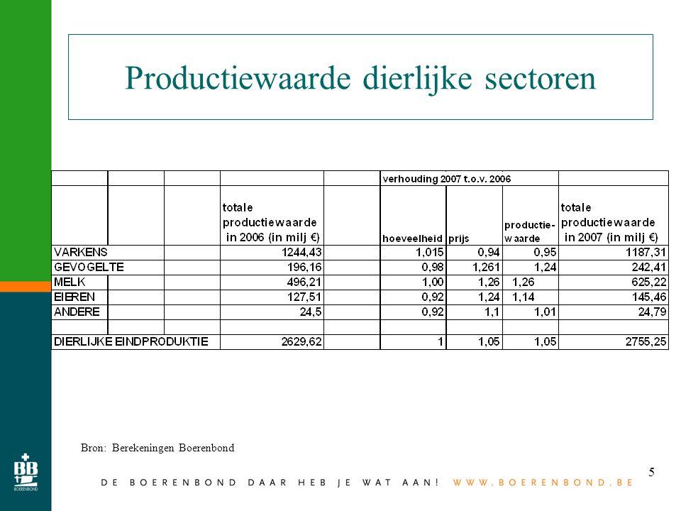 6 2007 samengevat Bron: Berekeningen Boerenbond 20062007% Landbouw arbeidsinkomen (miljoen €) 1.060,801.014,88- 4,3 Arbeidskrachten (VAK) (aantal)46.13944.201- 4,2 Landbouw Arbeidsinkomen / VAK (€) 22.99122.961- 0,1 Vergelijkbaar inkomen / VAK (€)36.18236.904+ 2,0 Landbouwinkomen / Vergelijkbaar inkomen (%) 63,562,2- 1,3