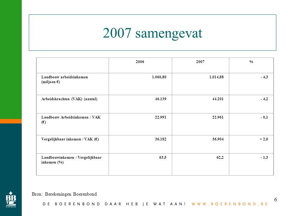 6 2007 samengevat Bron: Berekeningen Boerenbond 20062007% Landbouw arbeidsinkomen (miljoen €) 1.060,801.014,88- 4,3 Arbeidskrachten (VAK) (aantal)46.1