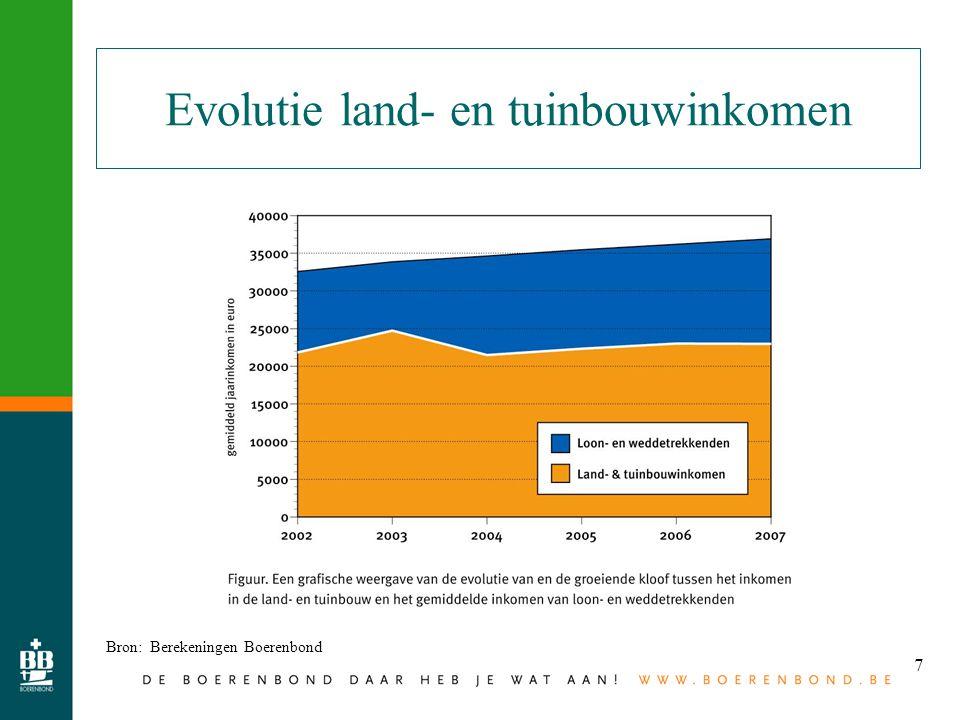 7 Evolutie land- en tuinbouwinkomen Bron: Berekeningen Boerenbond