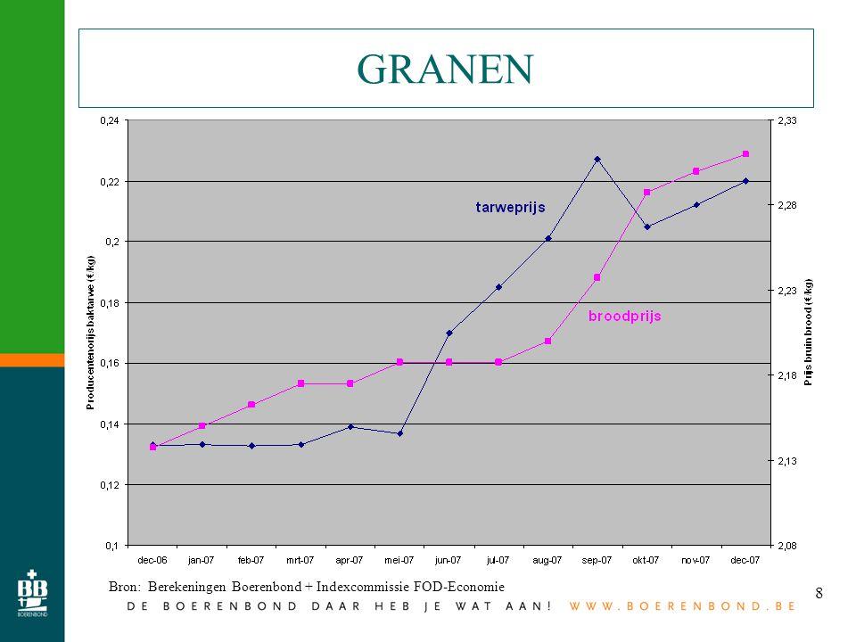 9 AARDAPPELEN Bron: Berekeningen Boerenbond + Indexcommissie FOD-Economie