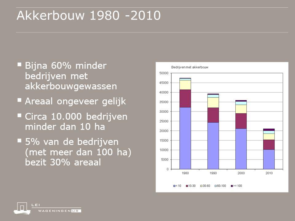 Akkerbouw 1980 -2010  Bijna 60% minder bedrijven met akkerbouwgewassen  Areaal ongeveer gelijk  Circa 10.000 bedrijven minder dan 10 ha  5% van de bedrijven (met meer dan 100 ha) bezit 30% areaal