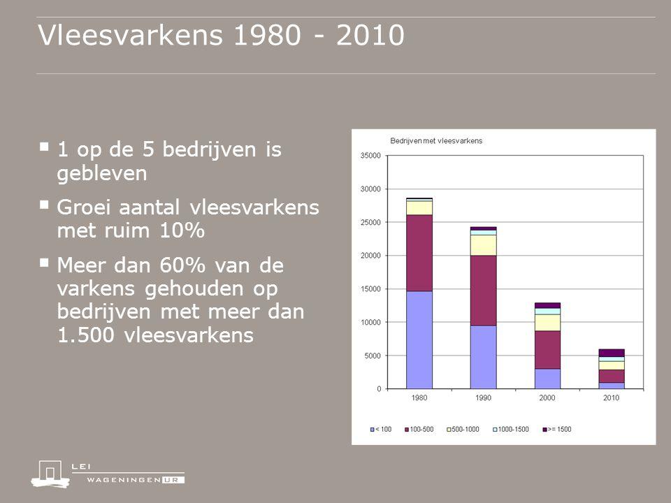 Vleesvarkens 1980 - 2010  1 op de 5 bedrijven is gebleven  Groei aantal vleesvarkens met ruim 10%  Meer dan 60% van de varkens gehouden op bedrijven met meer dan 1.500 vleesvarkens