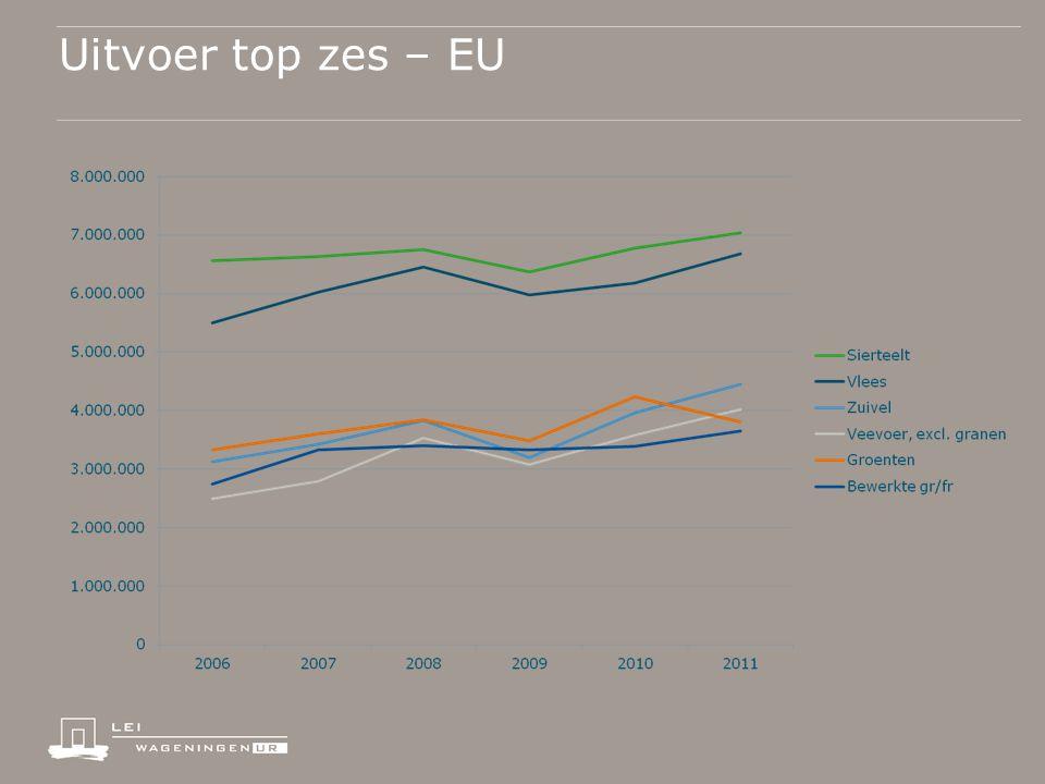 Uitvoer top zes – EU