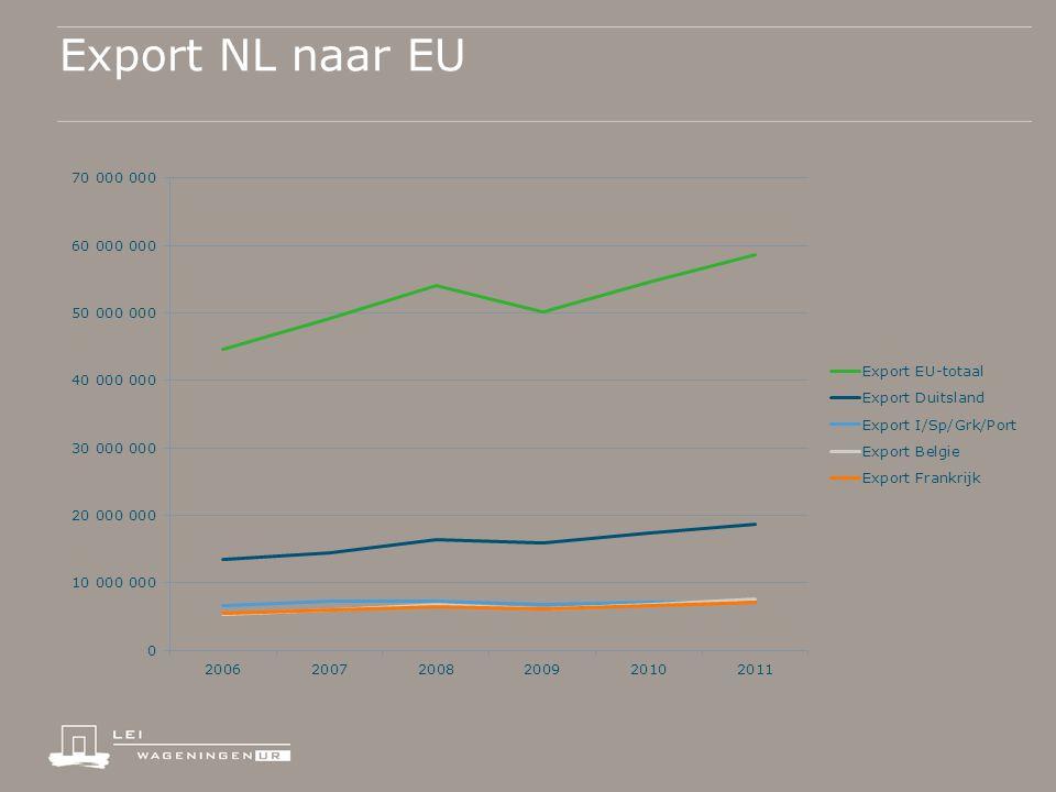 Export NL naar EU