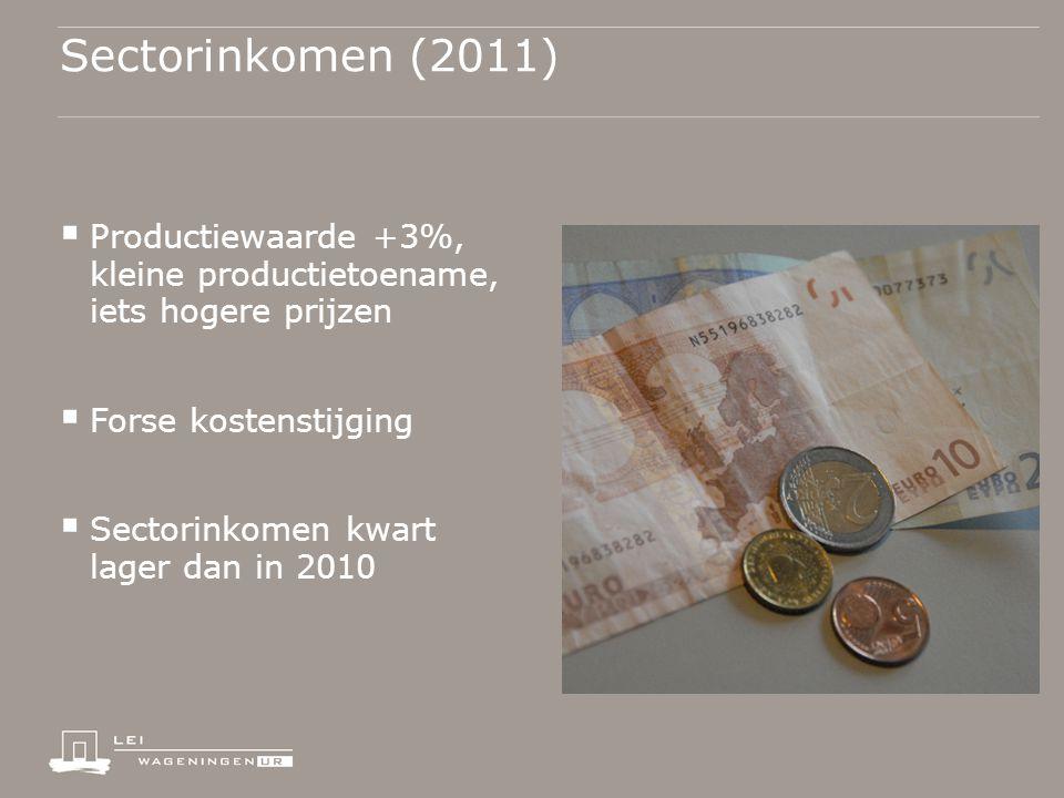 Sectorinkomen (2011)  Productiewaarde +3%, kleine productietoename, iets hogere prijzen  Forse kostenstijging  Sectorinkomen kwart lager dan in 2010