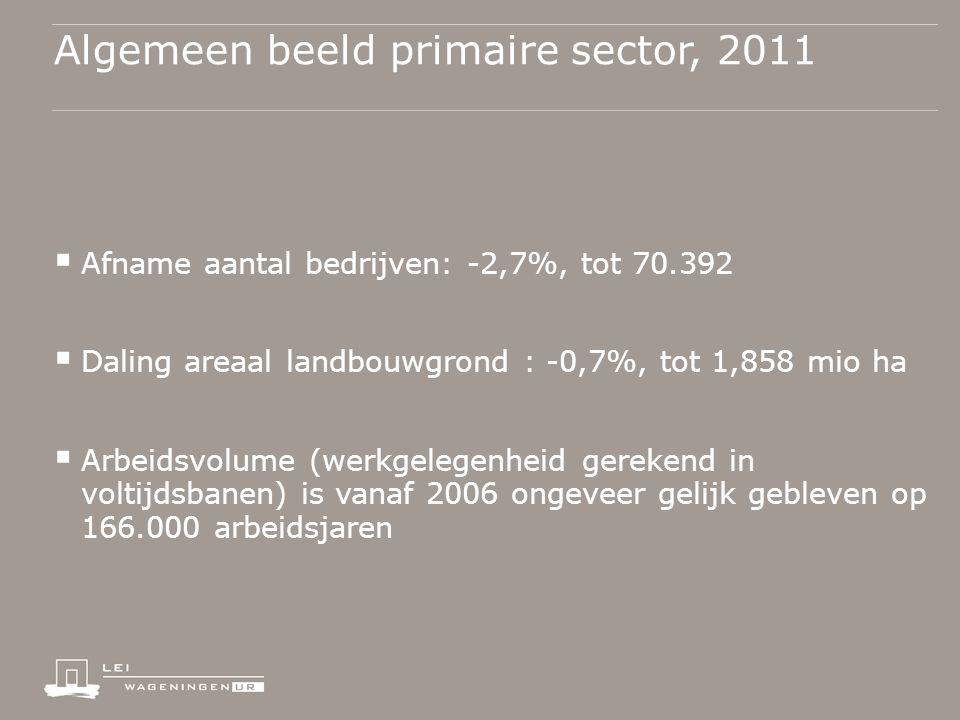 Algemeen beeld primaire sector, 2011  Afname aantal bedrijven: -2,7%, tot 70.392  Daling areaal landbouwgrond : -0,7%, tot 1,858 mio ha  Arbeidsvolume (werkgelegenheid gerekend in voltijdsbanen) is vanaf 2006 ongeveer gelijk gebleven op 166.000 arbeidsjaren