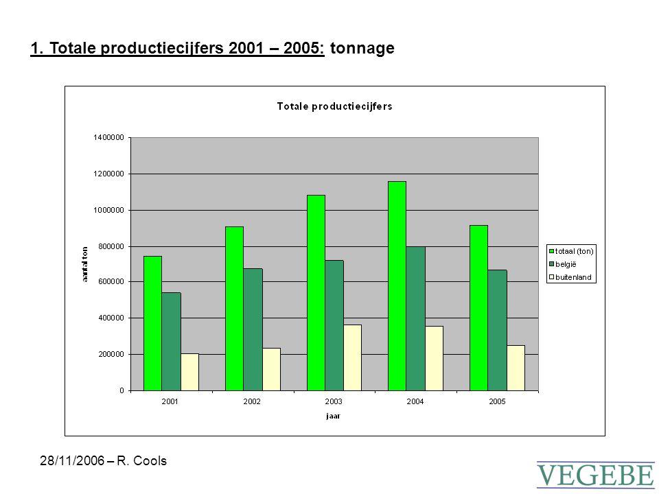 28/11/2006 – R. Cools 1. Totale productiecijfers 2001 – 2005: areaal