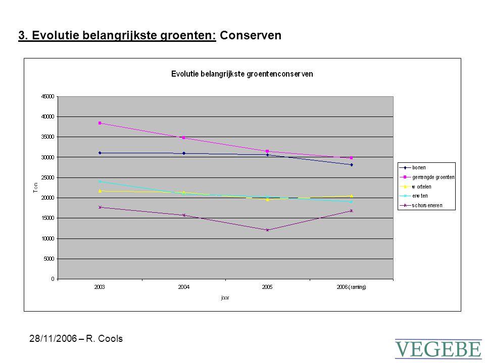 28/11/2006 – R. Cools 3. Evolutie belangrijkste groenten: Conserven