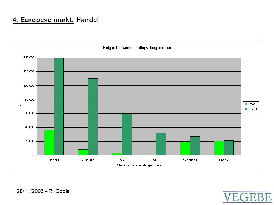 28/11/2006 – R. Cools 4. Europese markt: Handel
