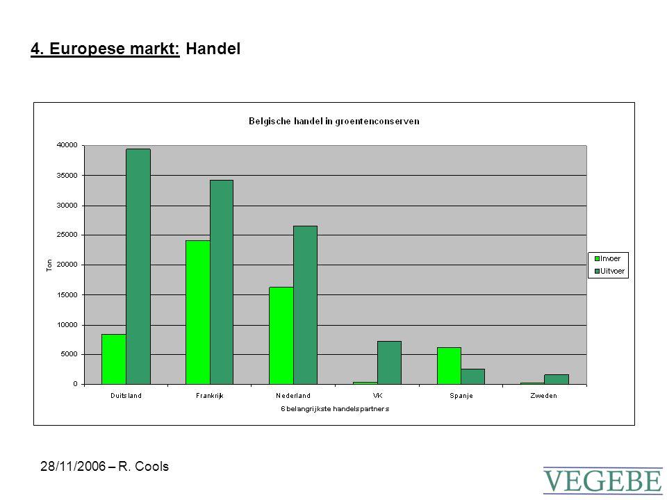 28/11/2006 – R. Cools 5. Thuisverbruik verwerkte groenten (België): 2000 - 2005
