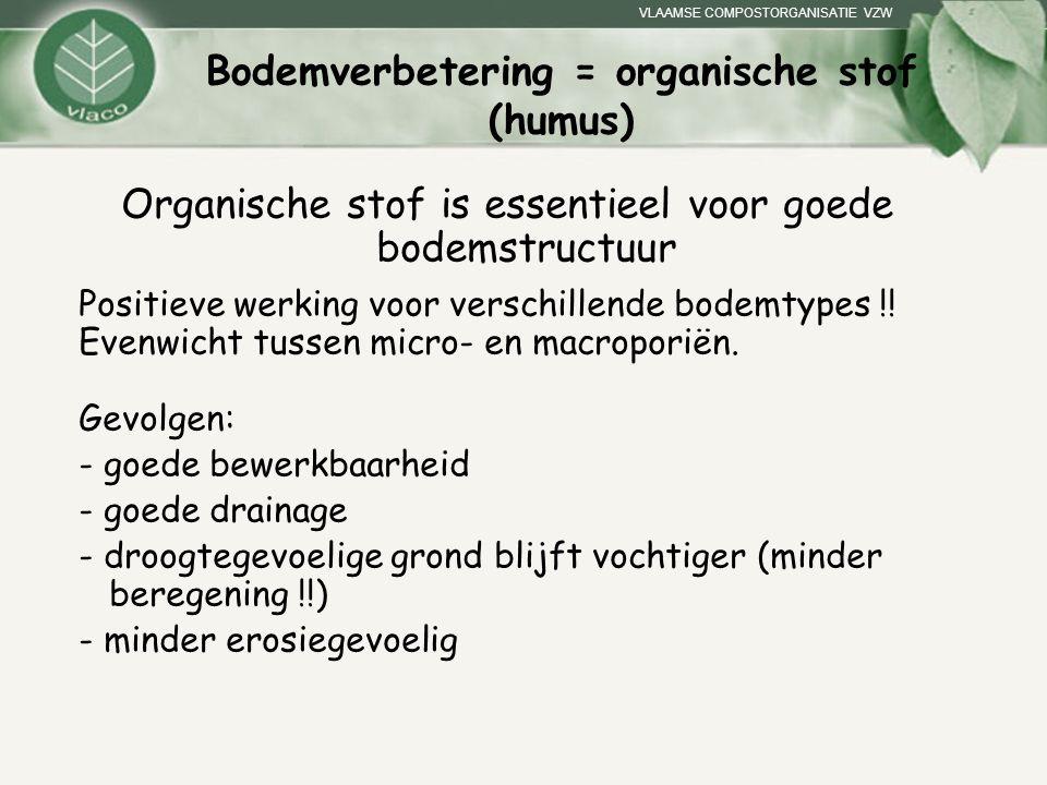 Bodemverbetering = organische stof (humus) Organische stof is essentieel voor goede bodemstructuur Positieve werking voor verschillende bodemtypes !!