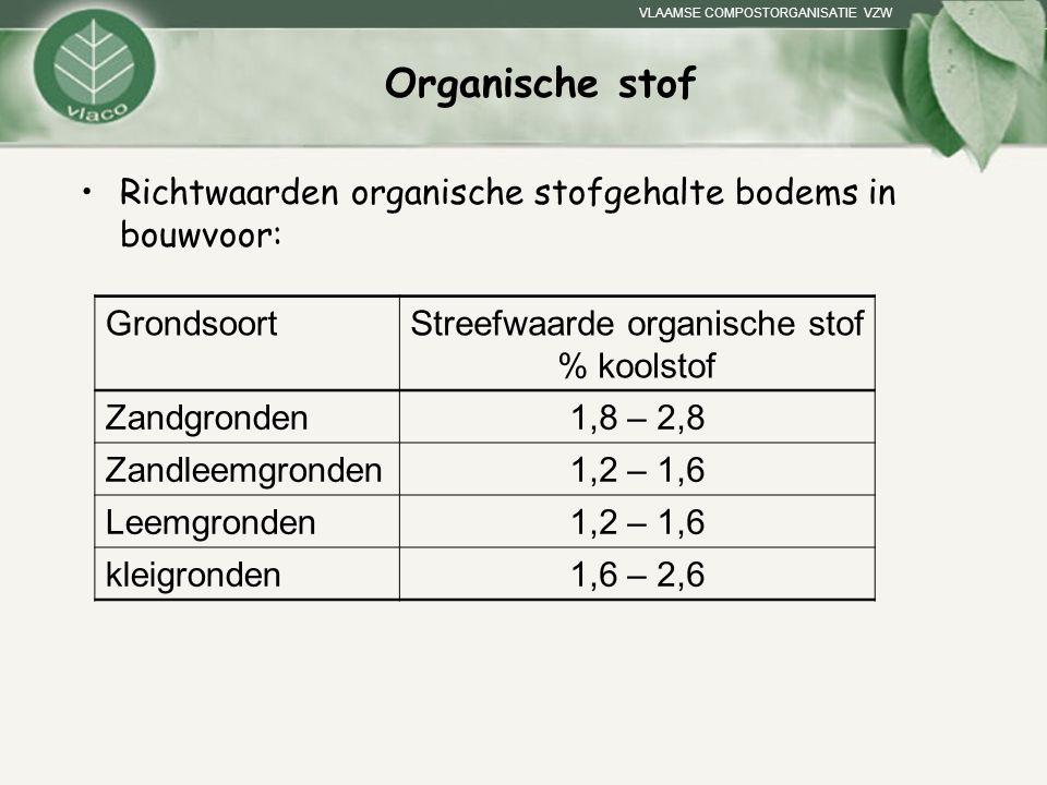 VLAAMSE COMPOSTORGANISATIE VZW Organische stof Richtwaarden organische stofgehalte bodems in bouwvoor: GrondsoortStreefwaarde organische stof % koolst