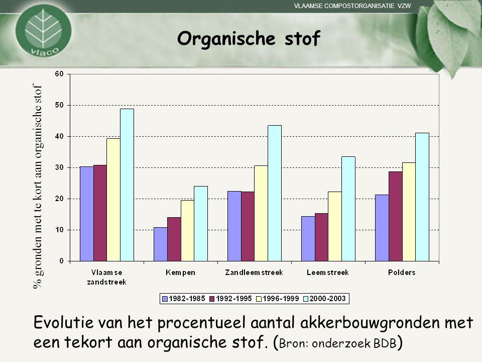 VLAAMSE COMPOSTORGANISATIE VZW Organische stof Evolutie van het procentueel aantal akkerbouwgronden met een tekort aan organische stof. ( Bron: onderz
