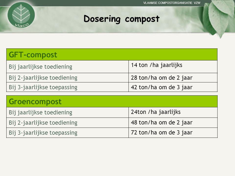 VLAAMSE COMPOSTORGANISATIE VZW Dosering compost GFT-compost Bij jaarlijkse toediening 14 ton /ha jaarlijks Bij 2-jaarlijkse toediening 28 ton/ha om de