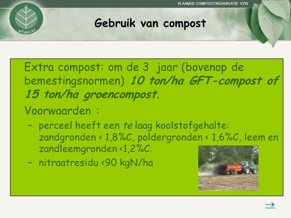 VLAAMSE COMPOSTORGANISATIE VZW Gebruik van compost Extra compost: om de 3 jaar (bovenop de bemestingsnormen) 10 ton/ha GFT-compost of 15 ton/ha groenc