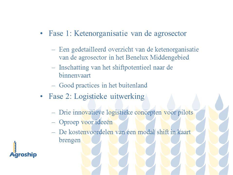 Fase 3: Pilots –De organisatie van de drie pilots om de concrete haalbaarheid van een shift naar de binnenvaart aan te tonen –Evaluatie van de resultaten en traject definiëren voor een take-up van de marktpartijen Verstrekken van informatie –Promotie van binnenvaartoplossingen voor de agrosector via: www.agroship.org en nieuwsbrieven –Een afsluitend seminar en persconferentie Einde van de Interreg-tussenkomst: 30 juni 2008