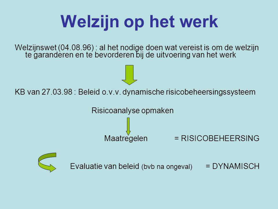 Welzijn op het werk Welzijnswet (04.08.96) : al het nodige doen wat vereist is om de welzijn te garanderen en te bevorderen bij de uitvoering van het